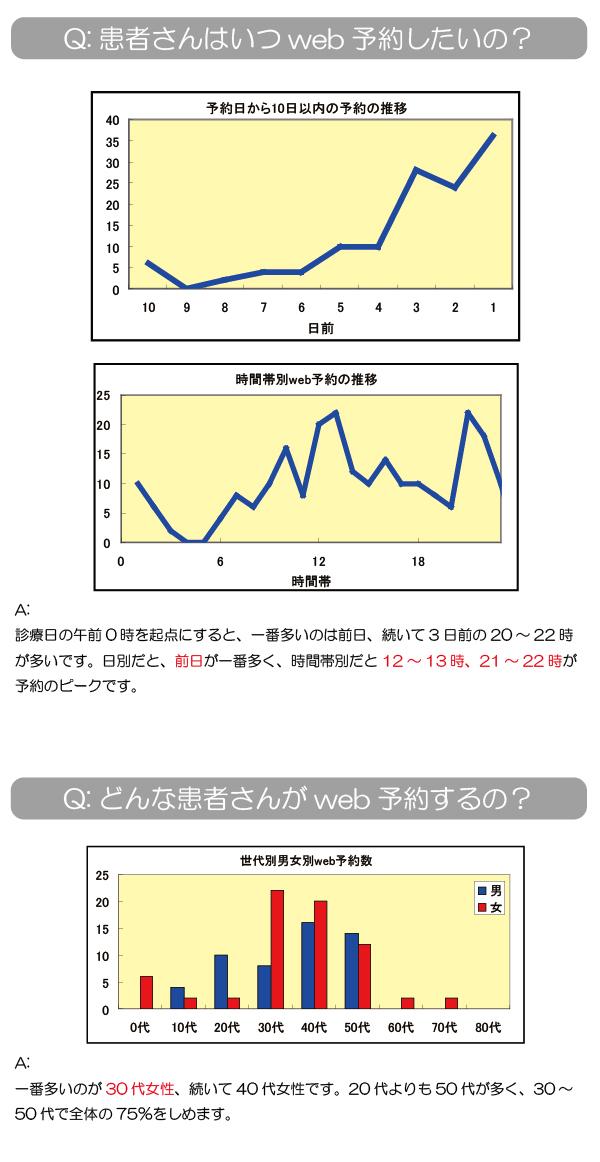 iContact予約統計