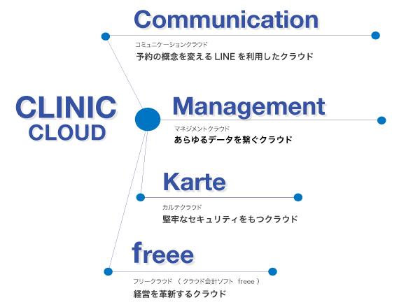 cloud-service04