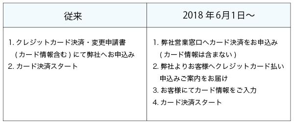 ダイナース決済方法変更-2018年6月